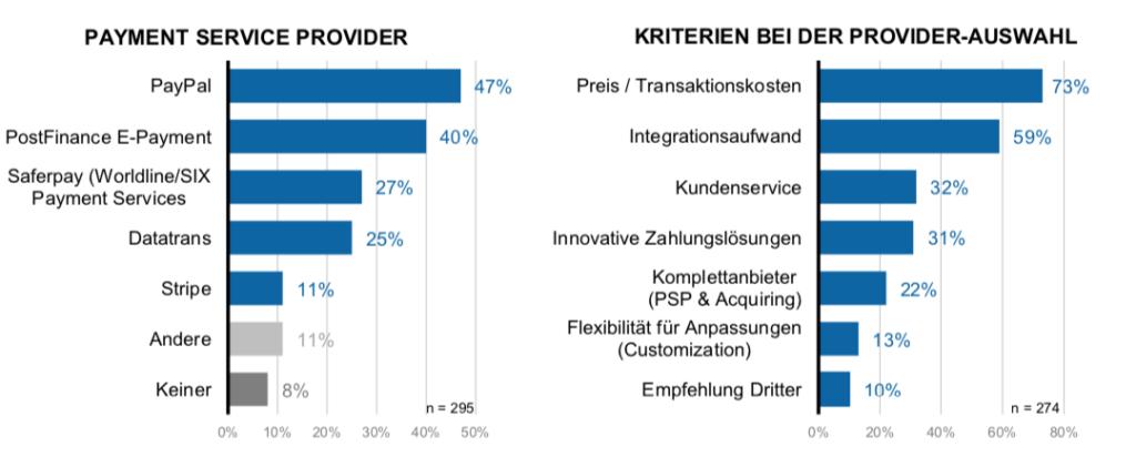 Übersicht Payment Service Provider Schweiz